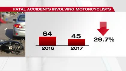 Road accidents fatality rate lowest since 1981: Police