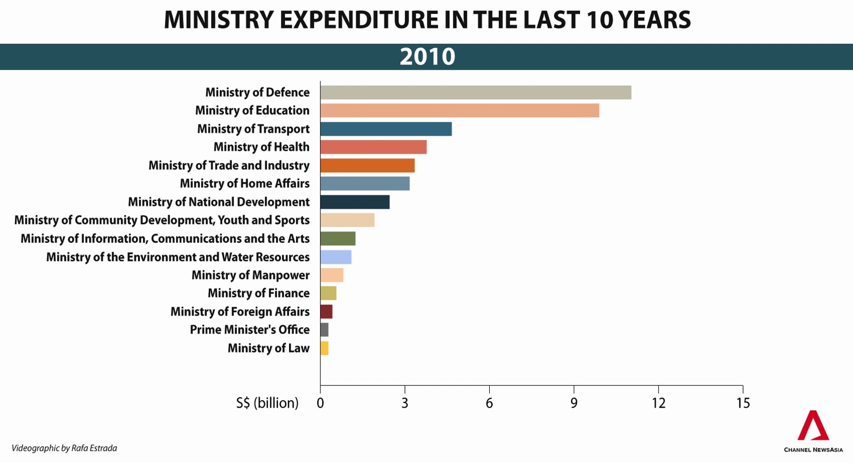 Singapore Government ministries' expenditure over the last 10 years, in one minute | Animation