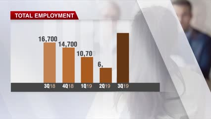 Unemployment rate inches up to 2.3%, even as total employment grows in Q3 | Video