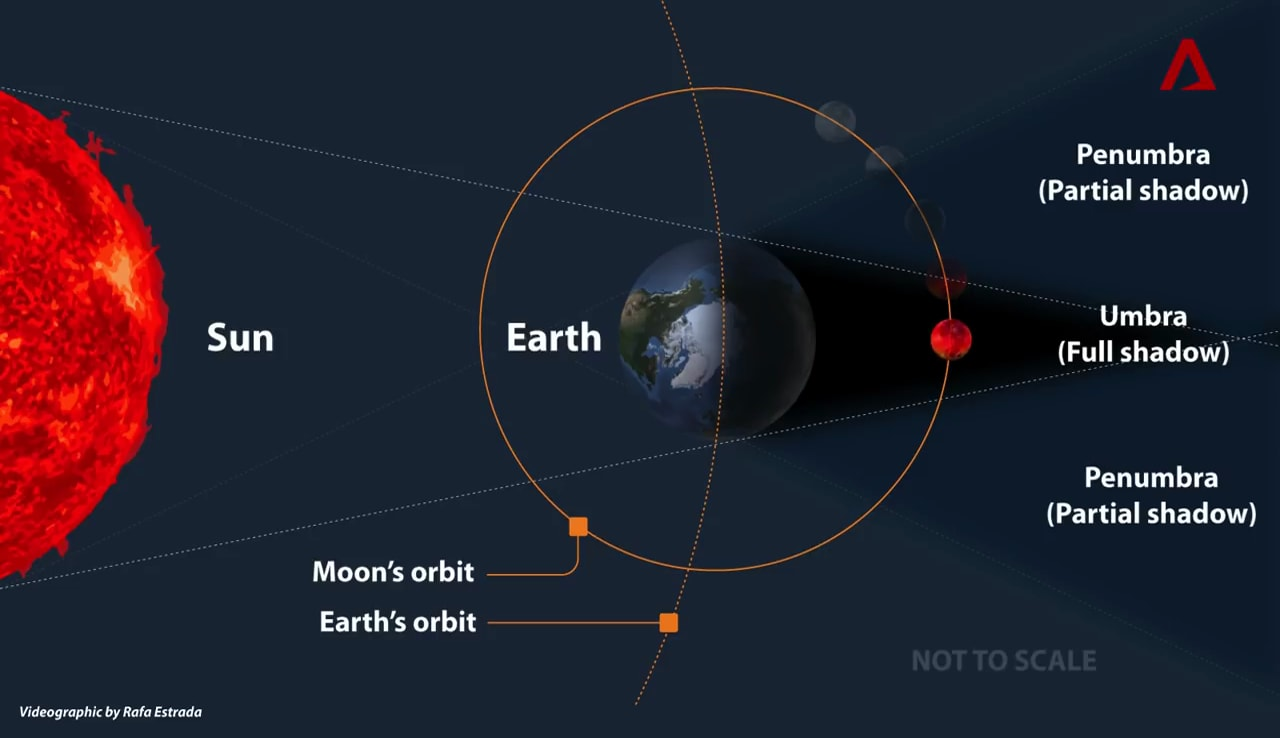 Longest total lunar eclipse this century: What to expect | Animation