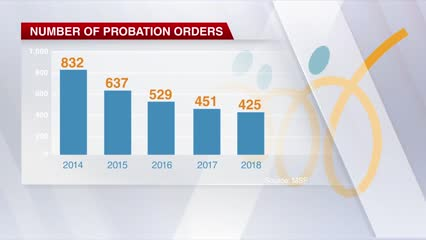 Number of probation orders hit all-time low in 2018: MSF | Video
