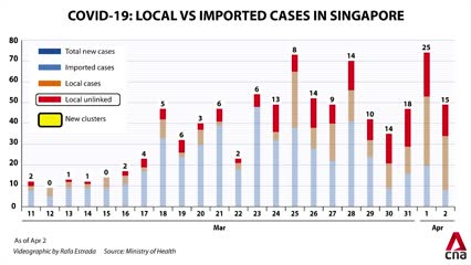 COVID-19 in Singapore: How the number of local cases and clusters has grown recently