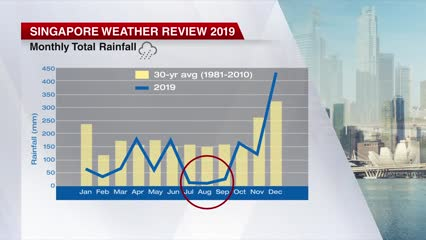 2019 was Singapore's joint warmest year on record, equalling 2016 temperatures: Met Service | Video