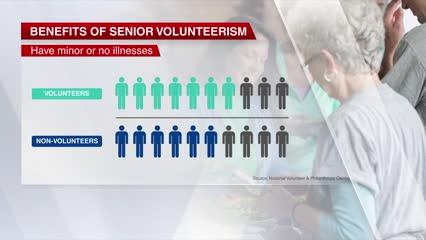 Volunteer work helps seniors feel healthier, happier: Study | Video