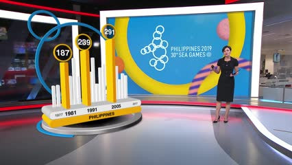 The medal data behind the SEA Games 2019 | Video